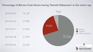 Why Do People Bitcoin Mine Empty Blocks Bitcoin Hair