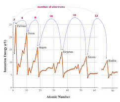 What determines valence ( outer ) electron number ?