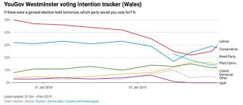 Uk Polling Chart Uk Election 2019 Polls The Area That Could Play Kingmaker