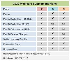 2019 Medigap Chart 2020 Mutual Of Omaha Medicare Supplement Plan F G N Rates