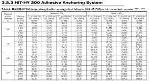 Bolt Shear Strength Chart Do The Tabulated Adhesive Shear Strengths In The Technical