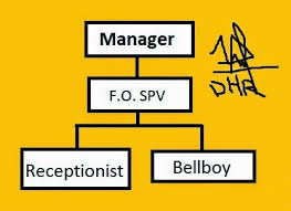 All About Front Office Front Office Organizational Chart