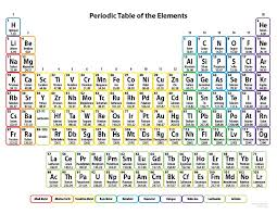 free printable periodic tables pdf and png science notes best of table elements with names charges