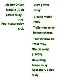 ford e4od transmission wiring harness diagram wirescheme diagram f250 7 3l wiring diagram 1993