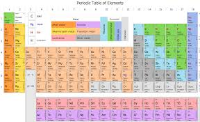 Chemical Elements Chart How To Draw Chemistry Structures Chemistry Design