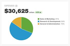 Css Pie Chart Percentage Css Jquery Flot Pie Chart Label Formatting Stack Overflow