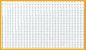 58 Nice Multiplication Chart To 20 Home Furniture