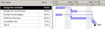 Gantt Chart Wikipedia Projectmanagementideas Trac Hacks Plugins Macros Etc