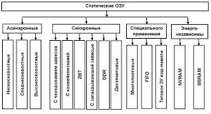 Реферат Абдулина О Р Анализ функционирования основной памяти  Рисунок 1 Виды статических ОЗУ
