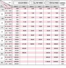Torque Comparison Chart True Torque Comparison Chart 2019