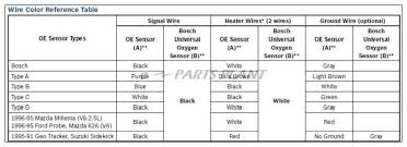 bosch 5 wire wideband o2 sensor wiring diagram wiring diagram bosch lsu4 2 5 wire wide band o2 replacement sensor 3737