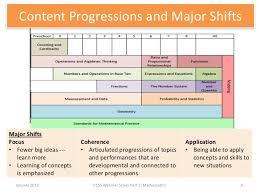 Common Core Math Progressions Chart Common Core Math Progressions Credible Common Core