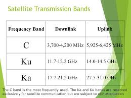 C Band Downlink Frequency Chart Satellite Networking Introductory Lecture Ppt Video Online
