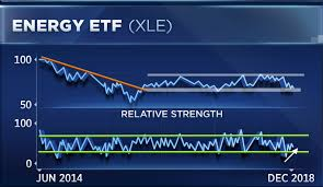 Charts Point To Breakout For Energy Stocks