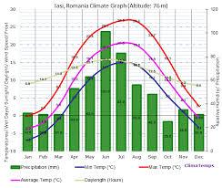 Bangkok Climate Chart Iasi Climate Iasi Temperatures Iasi Weather Averages