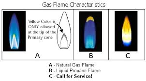 gas stove flame. Gas Range Flame Characteristics Stove