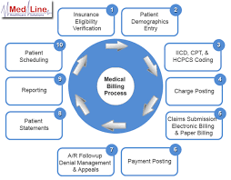 46 Unfolded Billing And Collection Process Flow