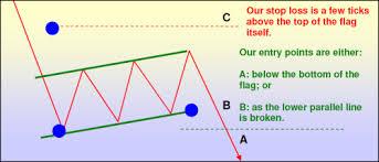 Bear Flag Stock Chart Illuminati Trader Flag Tutorial