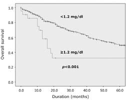 Serum Creatinine Chart Prognostic Value Of Serum Creatinine Levels In Patients With