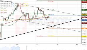 Aud Nzd Chart Investing Patterns Eur Nzd Aud Nzd