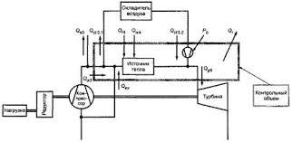 ГОСТ Р Установки газотурбинные Методы испытаний  Рисунок 5 Контрольный объем для теплового баланса системы