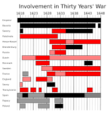 thirty years war  thirty years war involvement graph svg