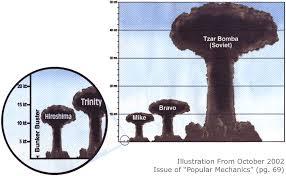 Tsar Bomba Charts Tsar Bomba