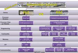 Plc Chart What Is A Plc What Is A Pac