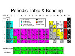 Periodic Table & Bonding - ppt video online download
