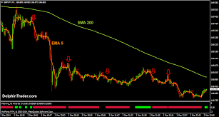 Gbp Jpy 5 Min Chart Awesome 20 Pips Profit Simple Forex Scalping System