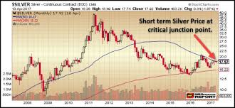 Silver Volume Chart Critical Short Term Silver Price Trend Silver Price Trend