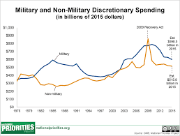 Defense Budget Chart How Military Spending Has Changed Since 9 11