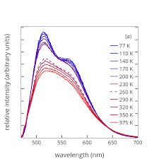 relative intensity arbitrary units vs wavelength nm