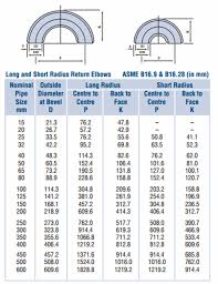 Pipe Fittings Surface Area Chart Www Bedowntowndaytona Com