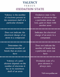 Variable Valency Chart Difference Between Valency And Oxidation State Definition