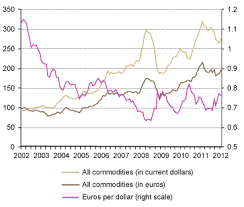 Commodity Rate Chart Special Challenges Facing Emerging Market Economies And