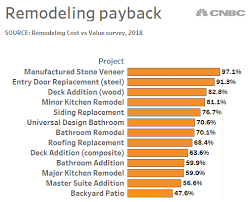 Heres How Much Your Home Remodel Will Pay You Back