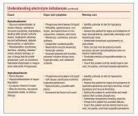 Electrolyte Relationships Chart Electrolyte Relationships Chart Electrolyte Balance