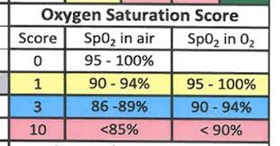 Oxygen Saturation Rate Chart Early Warning Scores