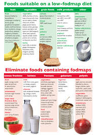 Irritable Bowel Syndrome Diet Chart The Irritable Bowel Syndrome Self Help And Support Group Has