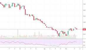 Ongc Stock Chart Ongc Stock Price And Chart Nse Ongc Tradingview