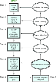 Strategic Planning Process Chart Strategic Management Flowchart For Preparing Plans Of Action
