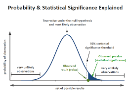 Statistical Significance In A B Testing A Complete Guide