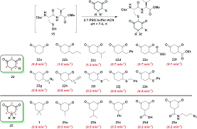 Nucleophilicity Chart Profiling The Reactivity Of Cyclic C Nucleophiles Towards