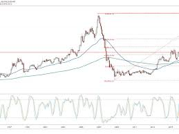 Wendy S Stock Chart Wendys Fires Shot In The Fast Food Breakfast Wars