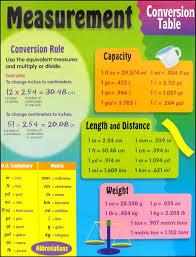 Maths Measurement Conversion Online Charts Collection