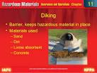 diking