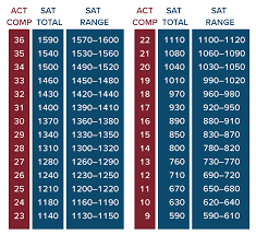 Sat Grading Chart Comparing Sat And Act Scores Official New Concordance