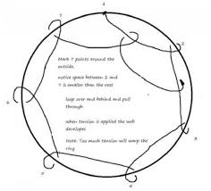Dream Catcher Diagram How To Make A Simple Dreamcatcher Diagram Dream catchers and 2