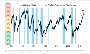 1995 Stock Market Chart A Stock Market Bear Signal Is At A More Than 4 Decade High